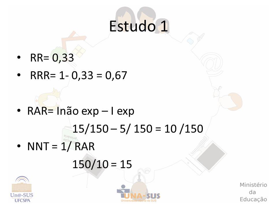 Estudo 1 RR= 0,33 RRR= 1- 0,33 = 0,67 RAR= Inão exp – I exp