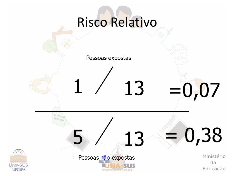 1 13 =0,07 = 0,38 5 13 Risco Relativo Pessoas expostas
