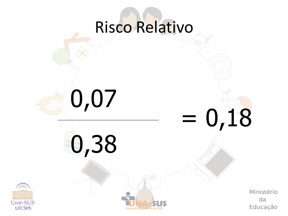 Risco Relativo 0,07 = 0,18 0,38