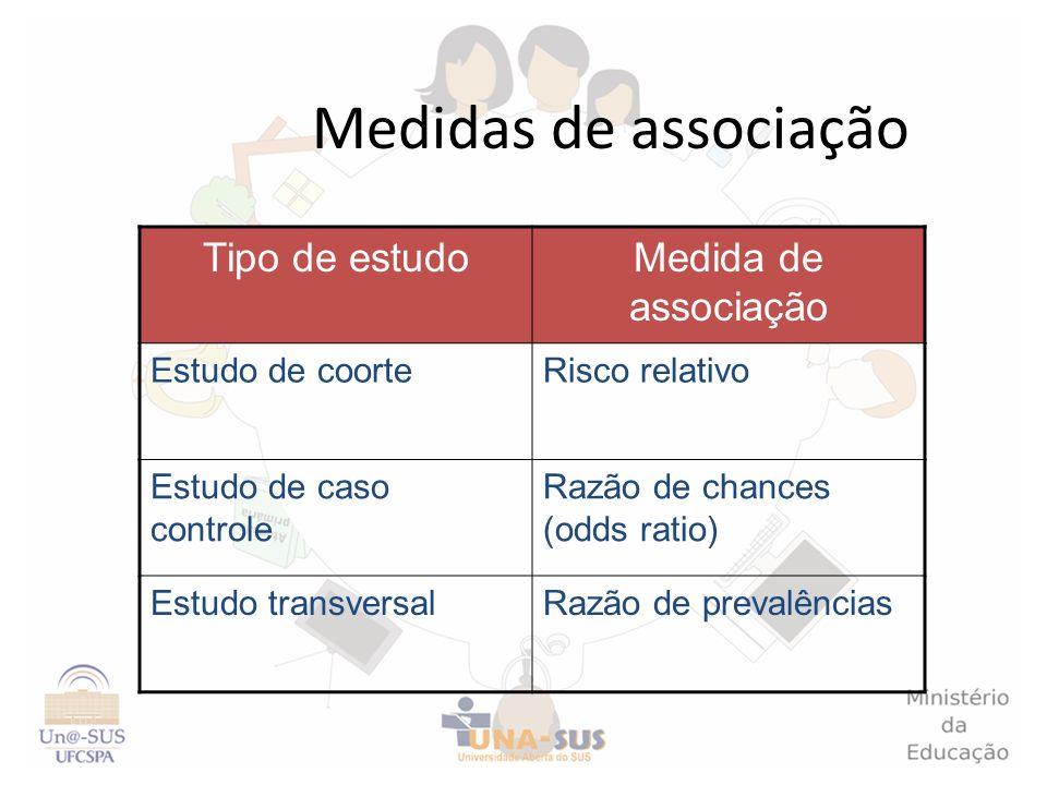 Medidas de associação Tipo de estudo Medida de associação