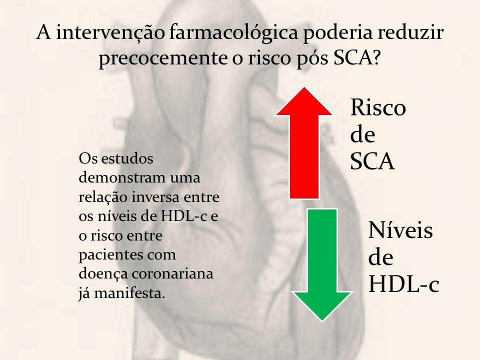 Risco de SCA Níveis de HDL-c