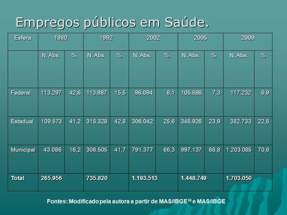 Empregos públicos em Saúde.