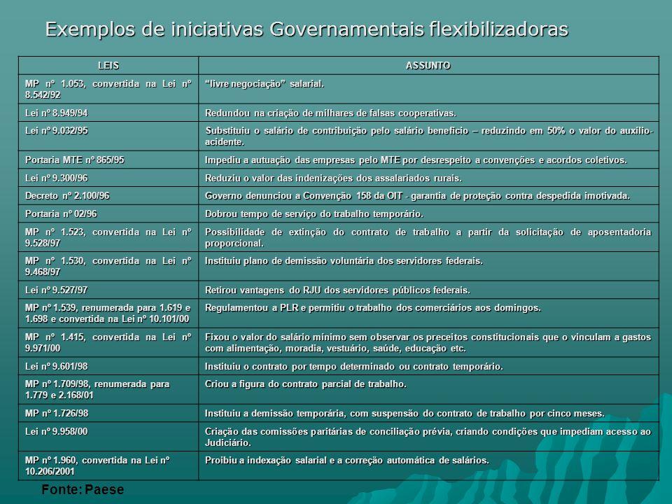 Exemplos de iniciativas Governamentais flexibilizadoras