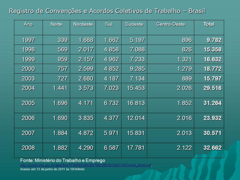 Registro de Convenções e Acordos Coletivos de Trabalho – Brasil
