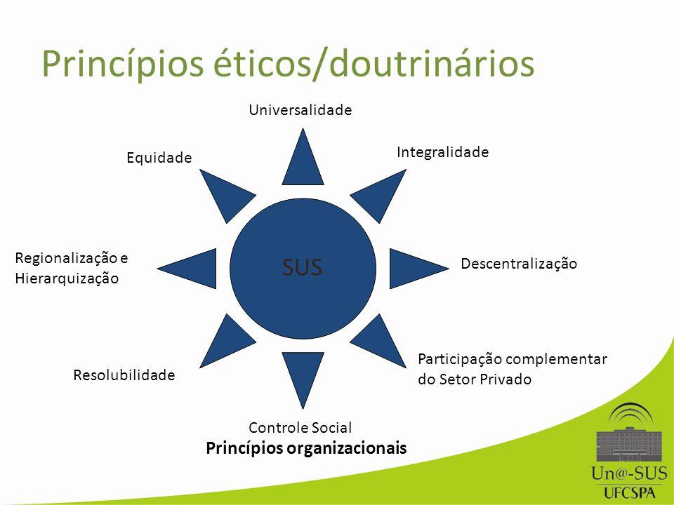 Princípios éticos/doutrinários