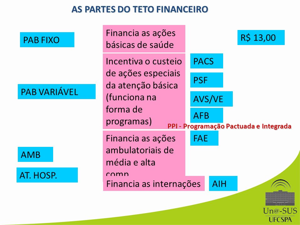 AS PARTES DO TETO FINANCEIRO