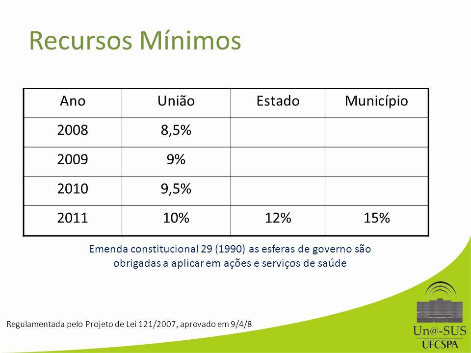 Recursos Mínimos Ano União Estado Município 2008 8,5% 2009 9% 2010