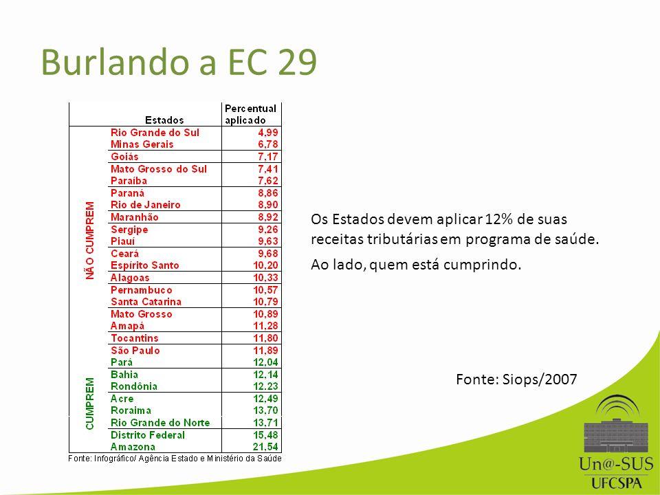 Burlando a EC 29 Os Estados devem aplicar 12% de suas receitas tributárias em programa de saúde. Ao lado, quem está cumprindo.