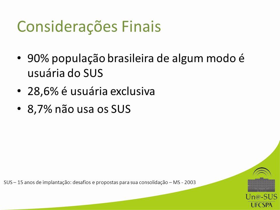 Considerações Finais 90% população brasileira de algum modo é usuária do SUS. 28,6% é usuária exclusiva.