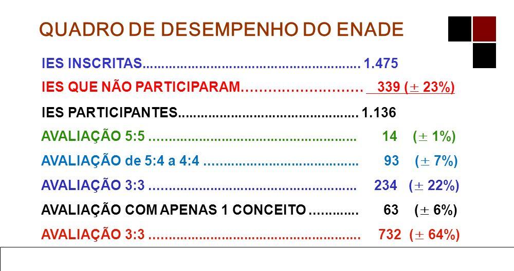 QUADRO DE DESEMPENHO DO ENADE