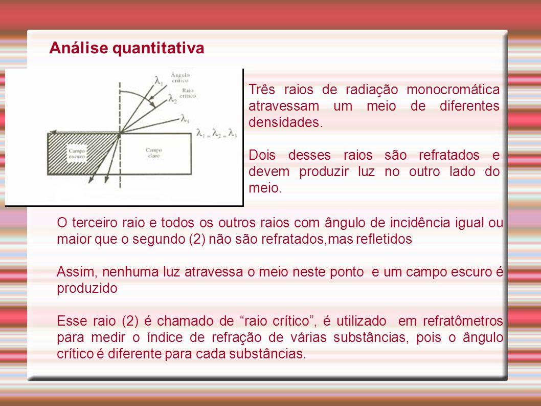 Análise quantitativa Três raios de radiação monocromática atravessam um meio de diferentes densidades.