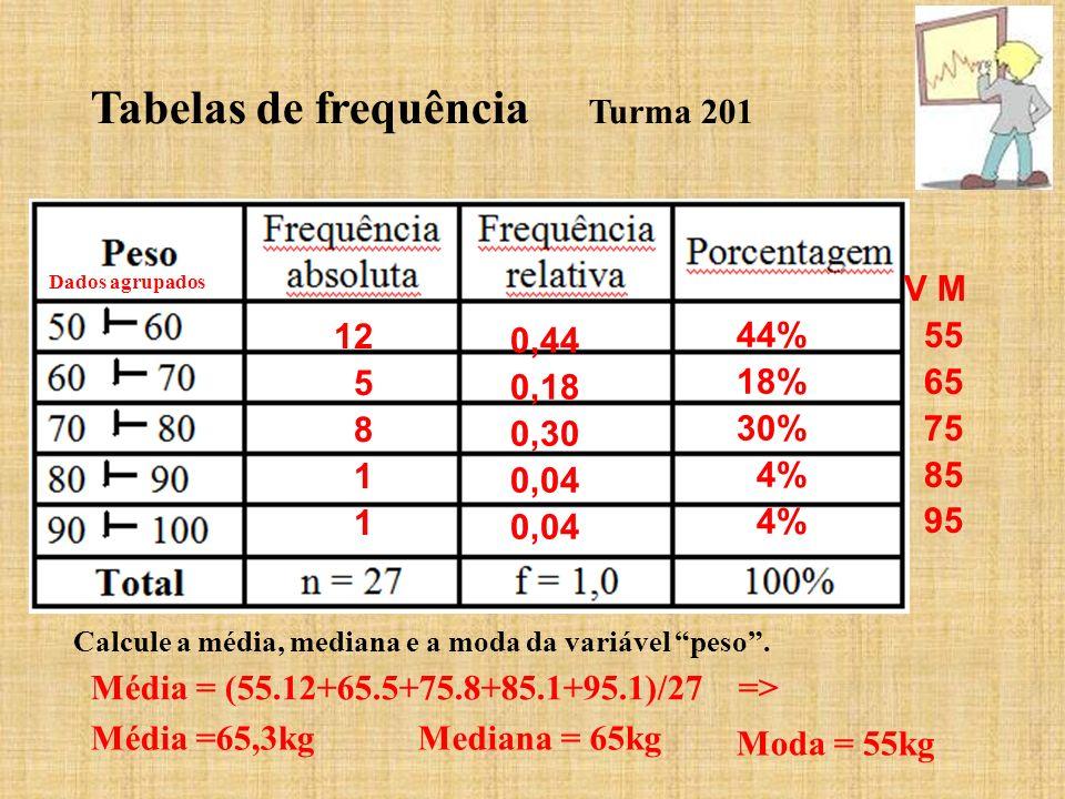 Tabelas de frequência Turma 201