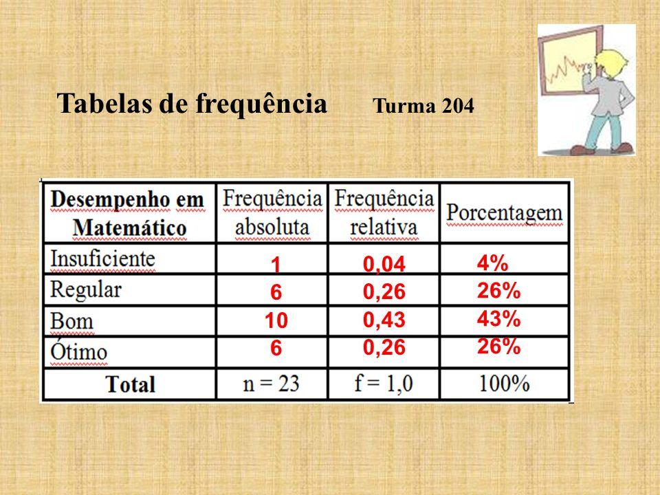 Tabelas de frequência Turma 204