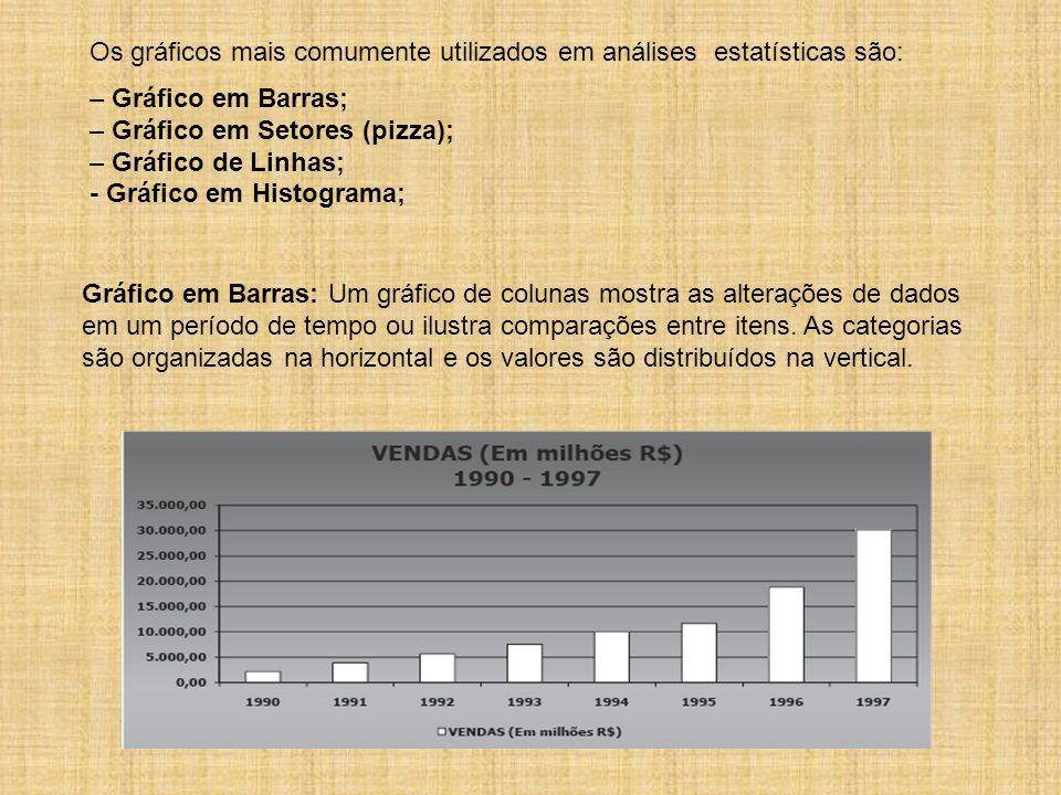 Os gráficos mais comumente utilizados em análises estatísticas são: