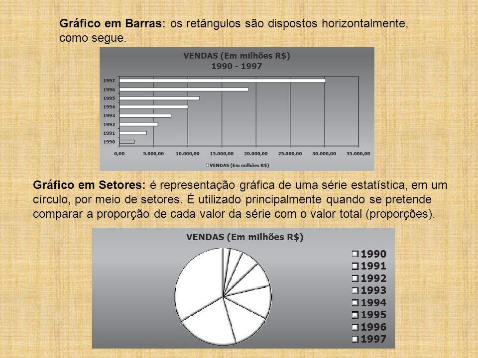 Gráfico em Barras: os retângulos são dispostos horizontalmente, como segue.