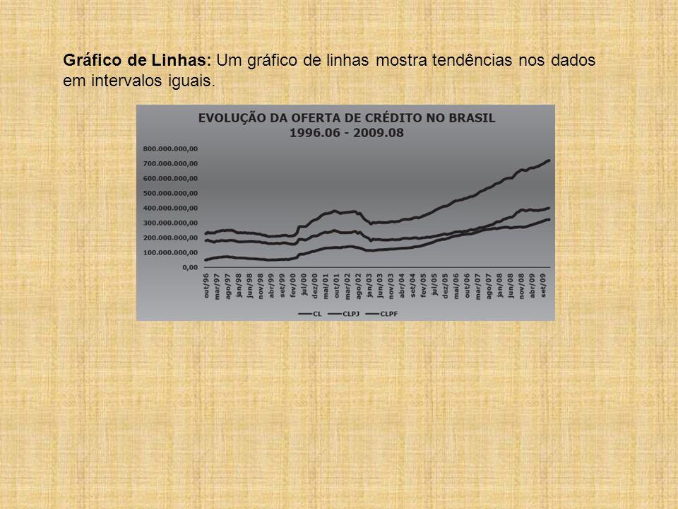 Gráfico de Linhas: Um gráfico de linhas mostra tendências nos dados em intervalos iguais.