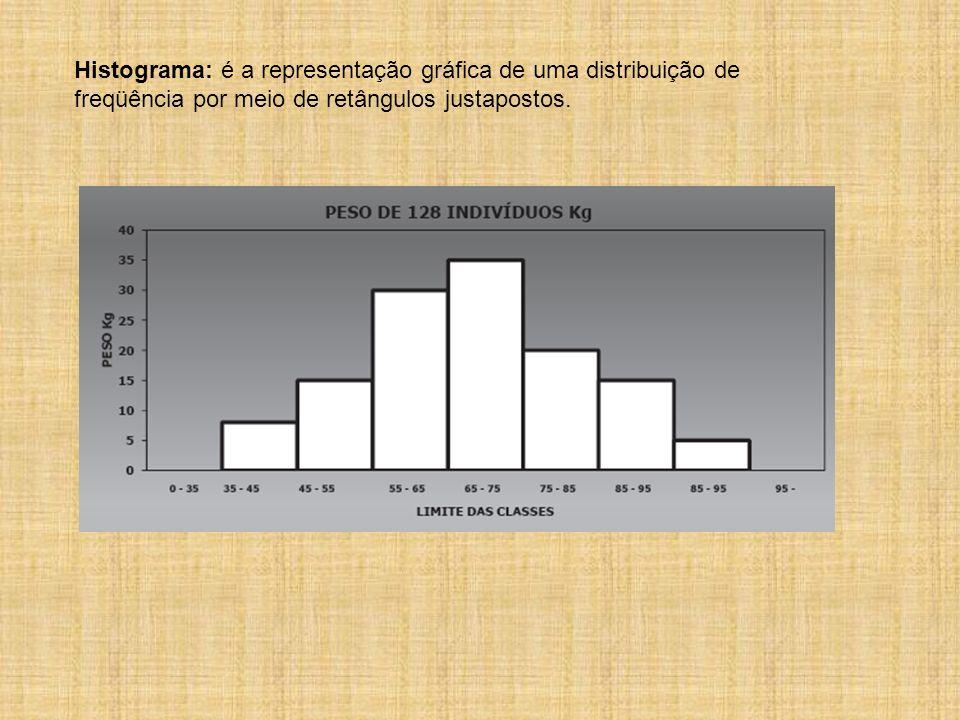 Histograma: é a representação gráfica de uma distribuição de