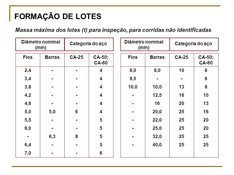 FORMAÇÃO DE LOTES Massa máxima dos lotes (t) para inspeção, para corridas não identificadas. Diâmetro nominal (mm)