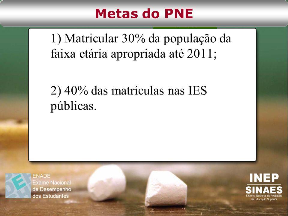 Metas do PNE 1) Matricular 30% da população da faixa etária apropriada até 2011; 2) 40% das matrículas nas IES públicas.