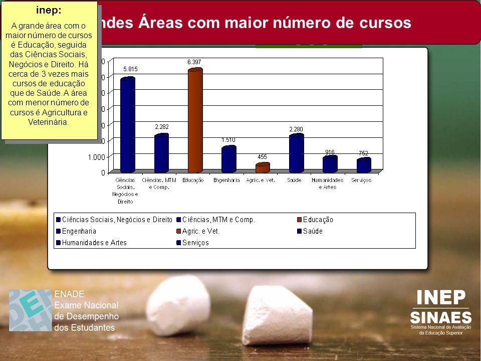 Grandes Áreas com maior número de cursos