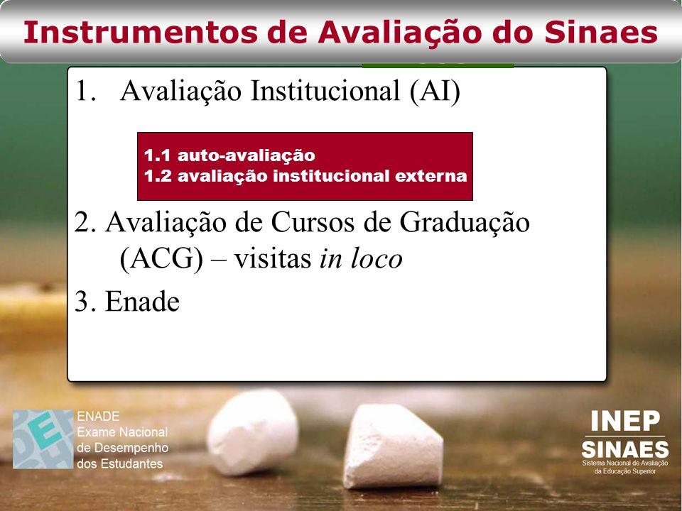 Instrumentos de Avaliação do Sinaes