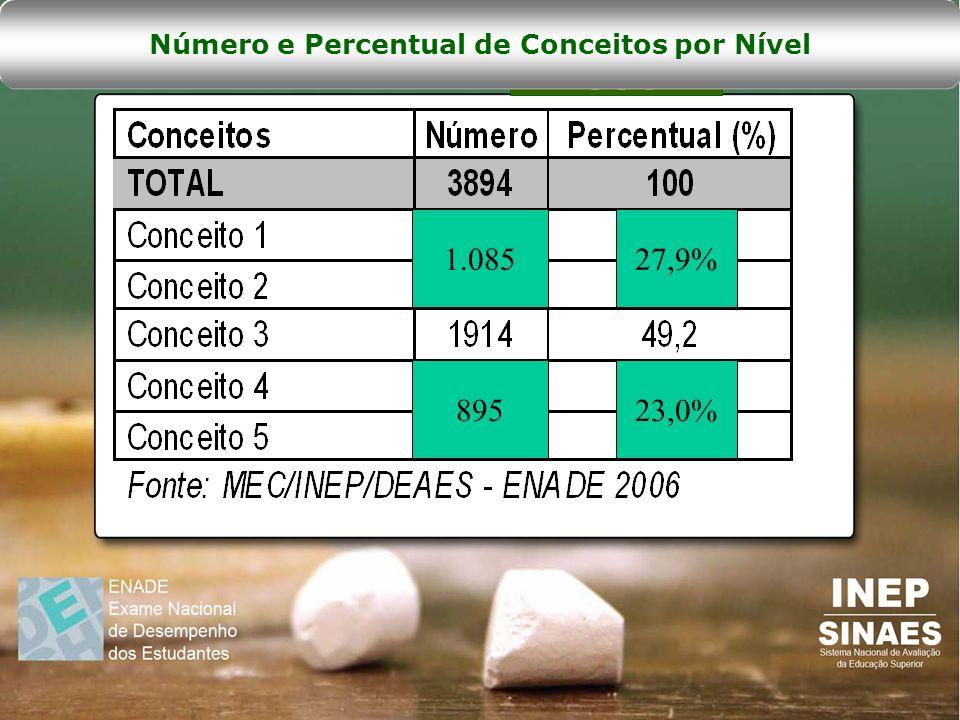 Número e Percentual de Conceitos por Nível