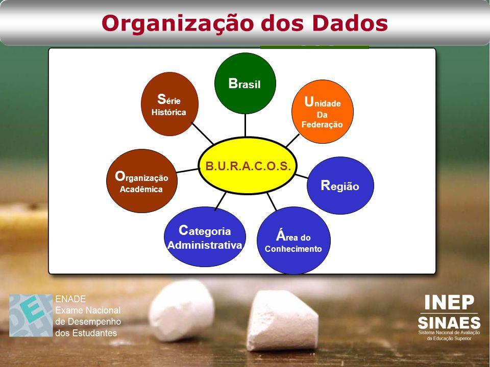 Organização dos Dados Brasil Série Unidade Organização Região
