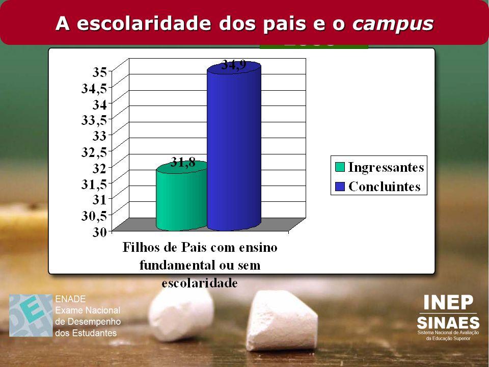 A escolaridade dos pais e o campus