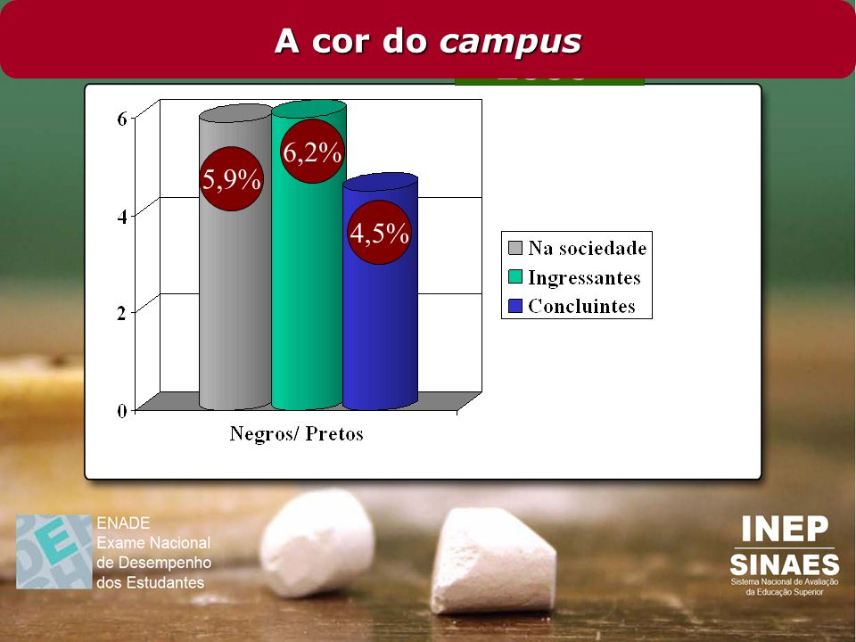 A cor do campus 6,2% 5,9% 4,5%
