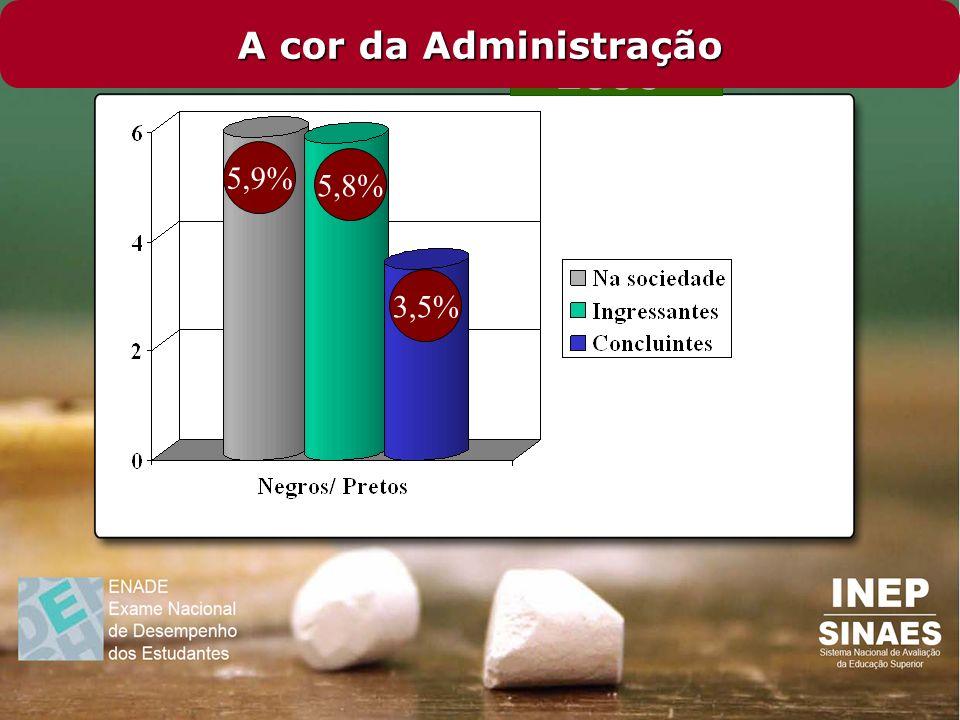 A cor da Administração 5,9% 5,8% 3,5%
