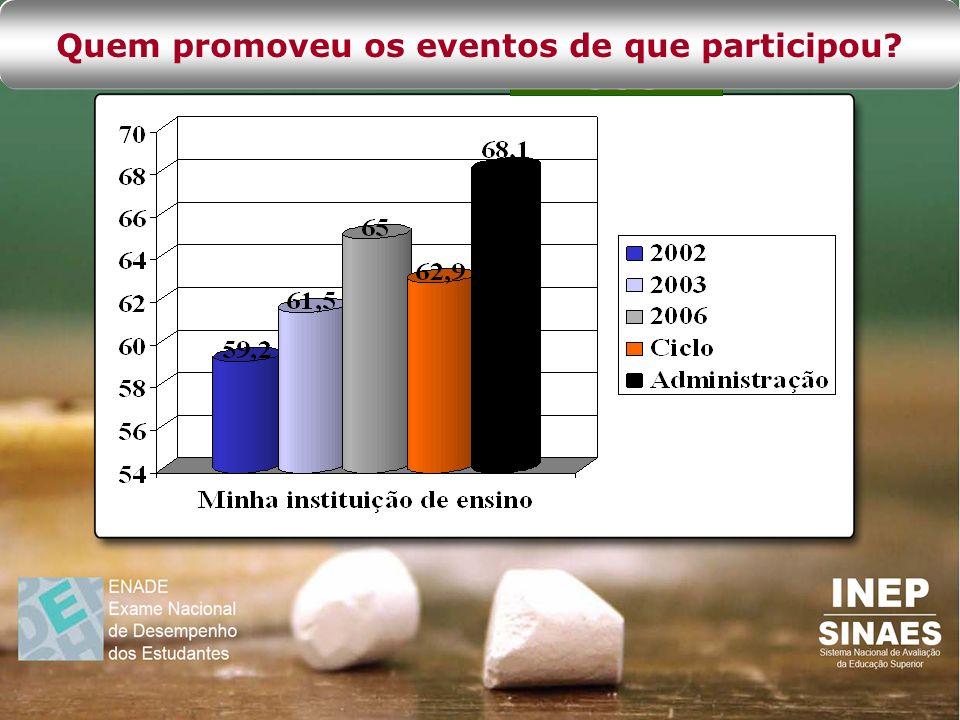 Quem promoveu os eventos de que participou