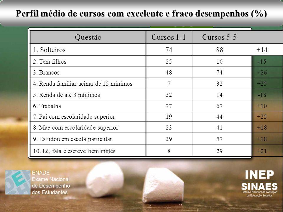 Perfil médio de cursos com excelente e fraco desempenhos (%)