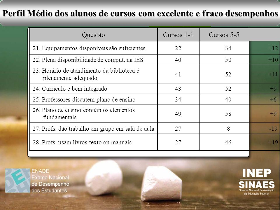 Perfil Médio dos alunos de cursos com excelente e fraco desempenhos