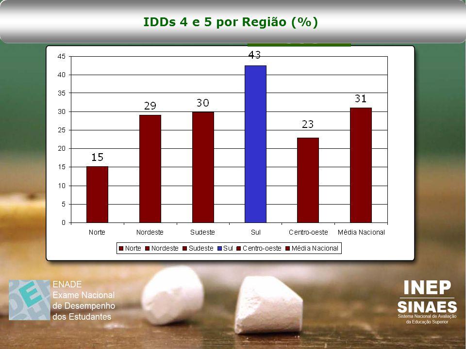 IDDs 4 e 5 por Região (%)