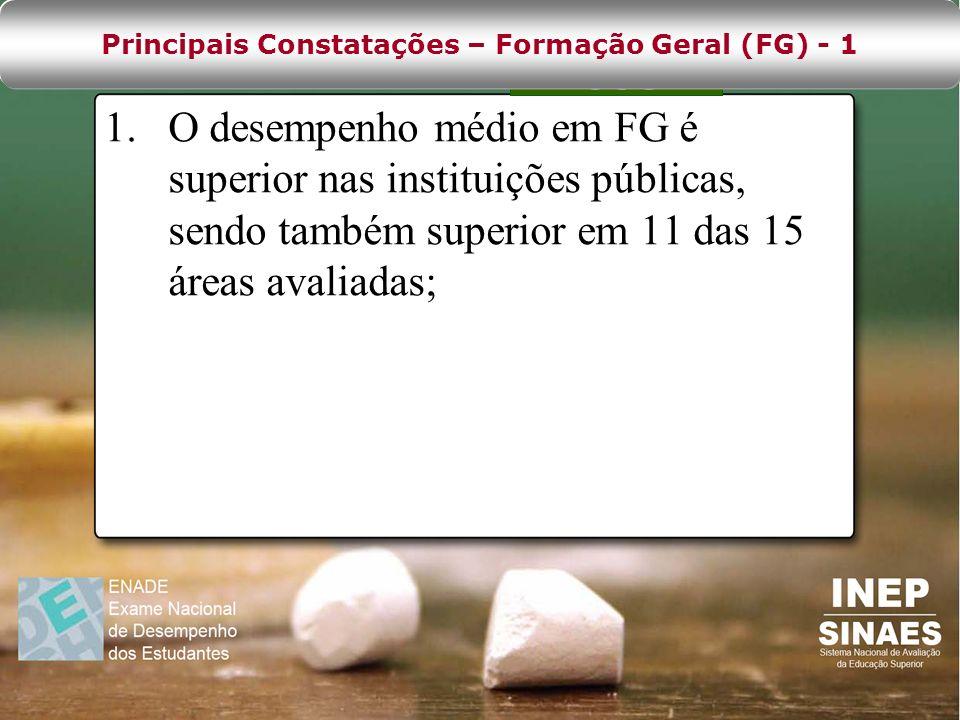 Principais Constatações – Formação Geral (FG) - 1
