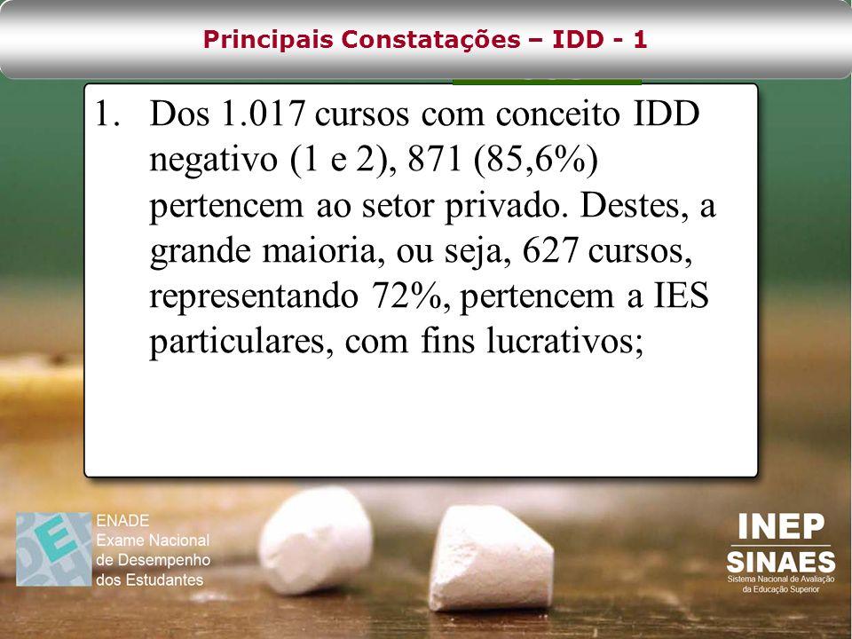 Principais Constatações – IDD - 1