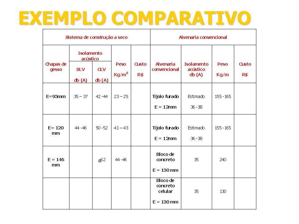 EXEMPLO COMPARATIVO