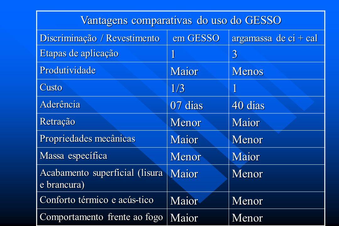 Vantagens comparativas do uso do GESSO