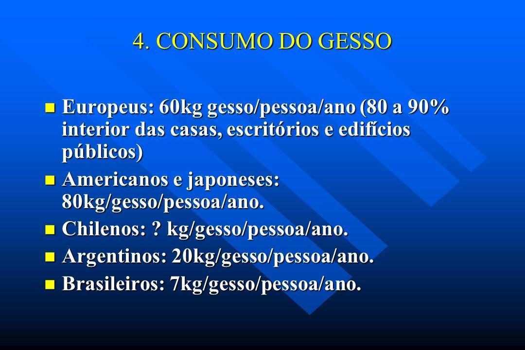 4. CONSUMO DO GESSOEuropeus: 60kg gesso/pessoa/ano (80 a 90% interior das casas, escritórios e edifícios públicos)