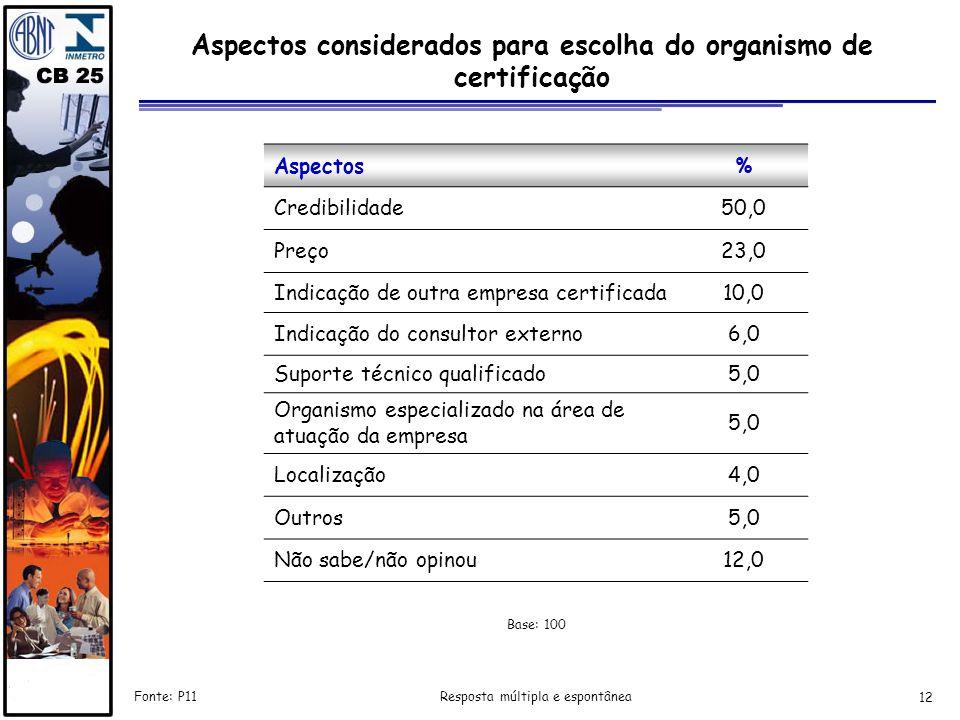 Aspectos considerados para escolha do organismo de certificação