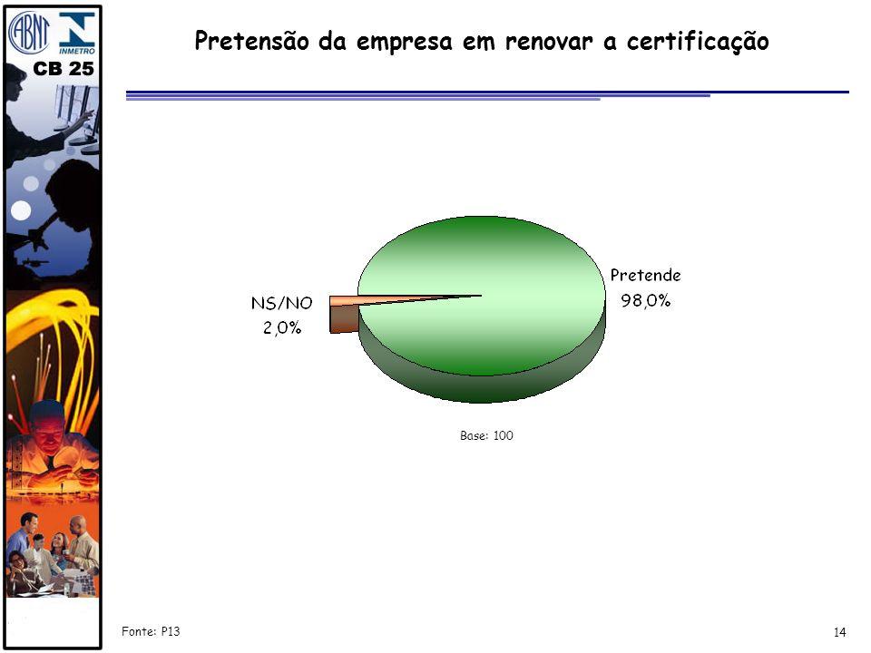 Pretensão da empresa em renovar a certificação