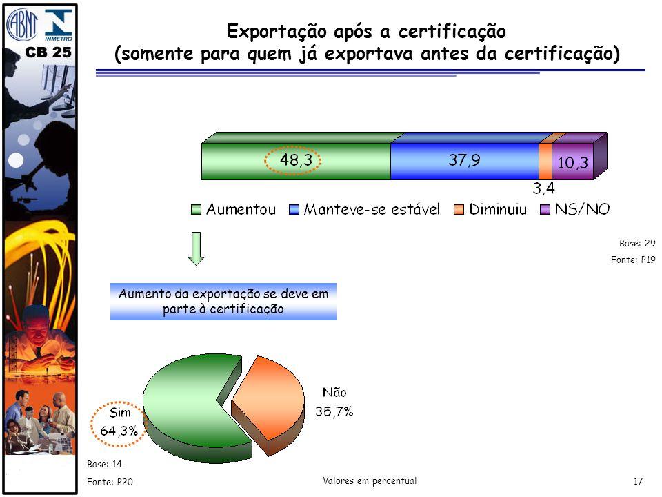 Exportação após a certificação