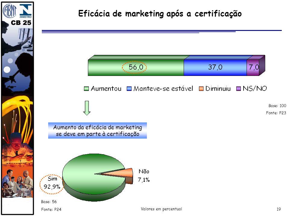Eficácia de marketing após a certificação