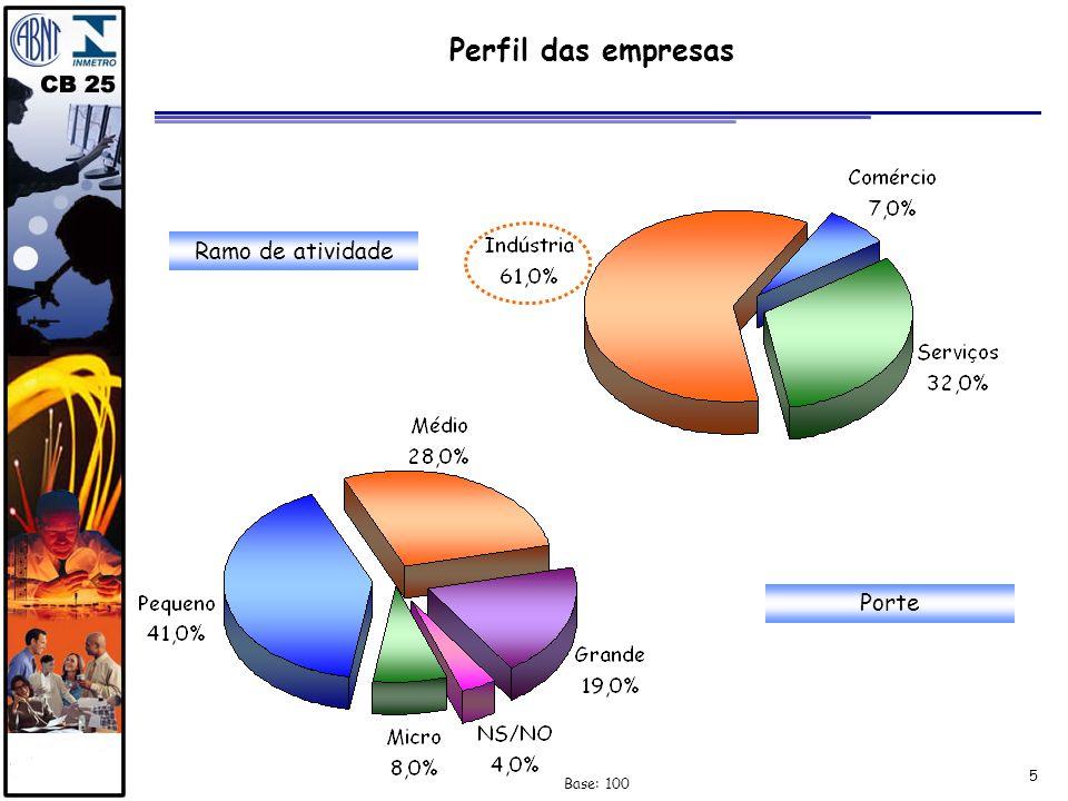 Perfil das empresas Ramo de atividade Porte Base: 100