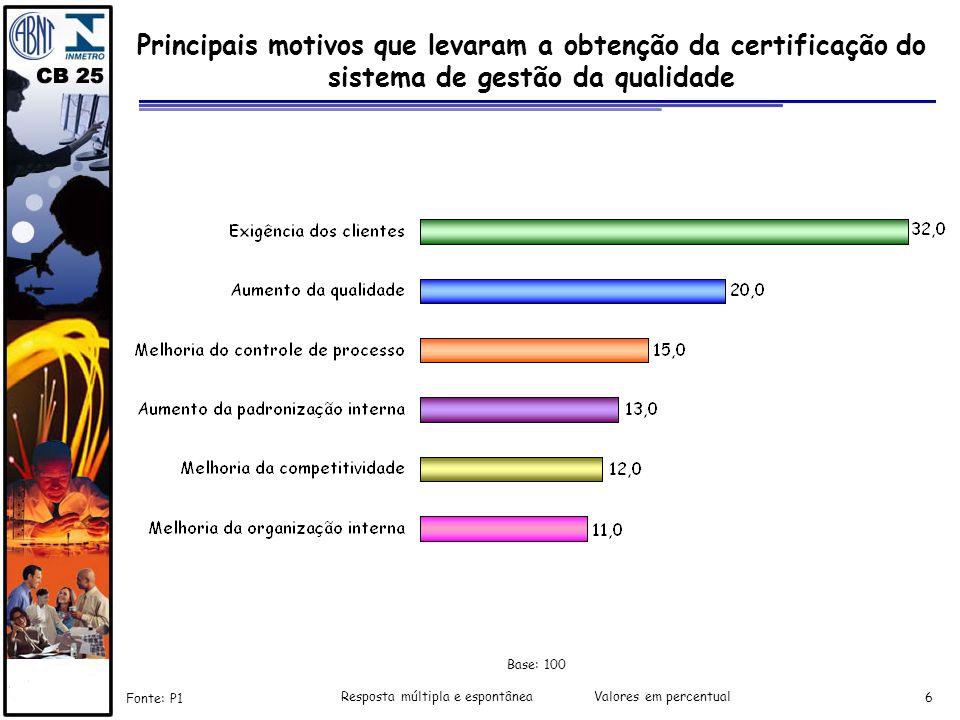 Resposta múltipla e espontânea Valores em percentual