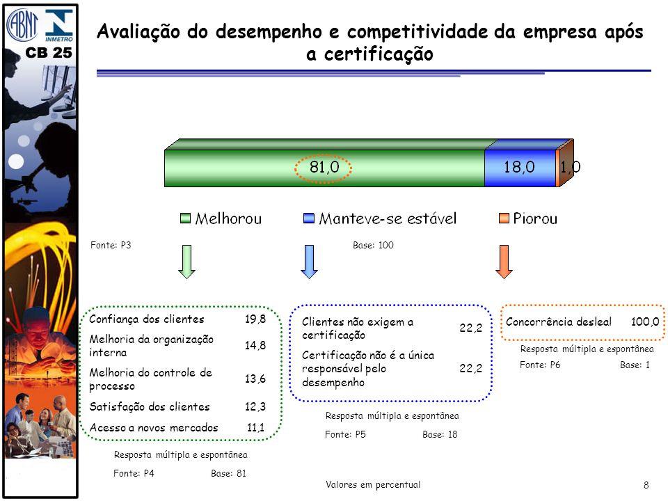 Avaliação do desempenho e competitividade da empresa após a certificação