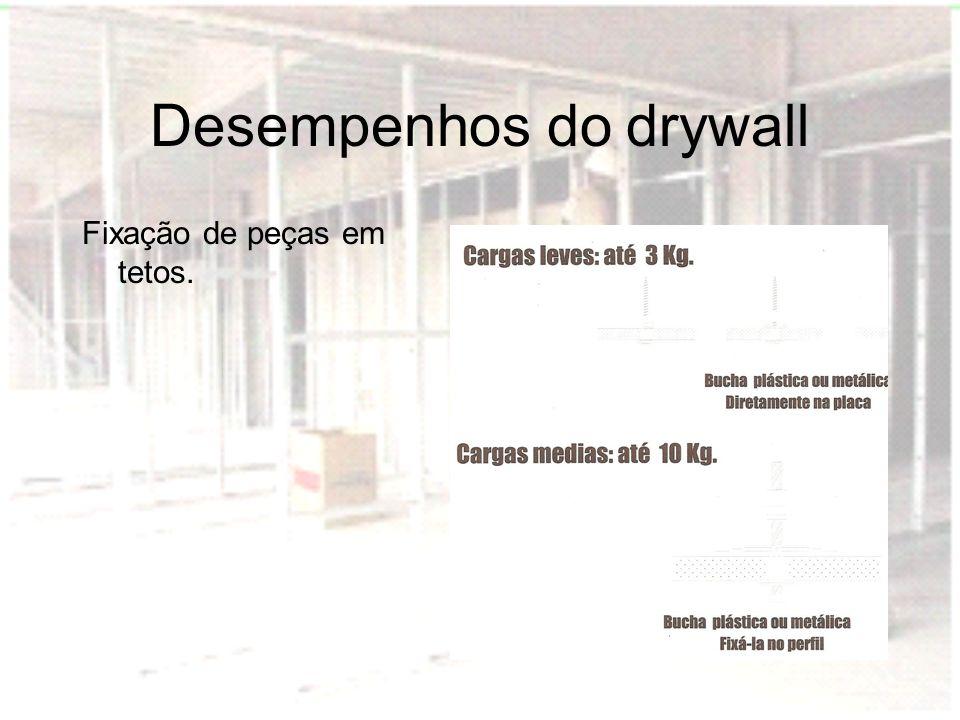 Desempenhos do drywall