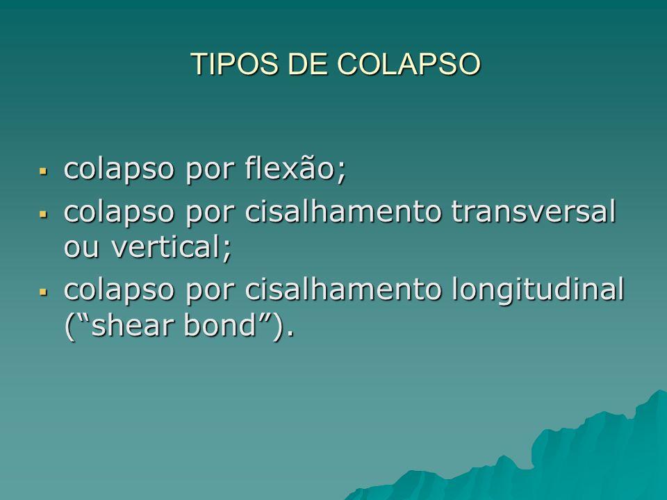 TIPOS DE COLAPSO colapso por flexão; colapso por cisalhamento transversal ou vertical; colapso por cisalhamento longitudinal ( shear bond ).