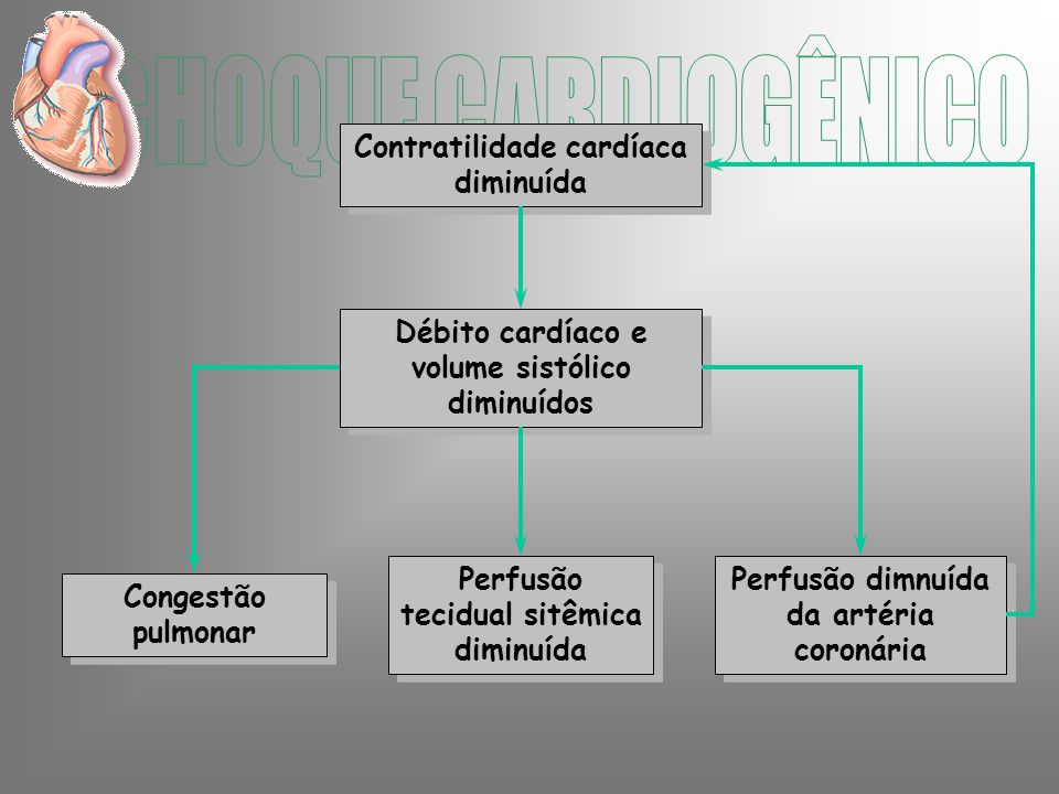 CHOQUE CARDIOGÊNICO Contratilidade cardíaca diminuída