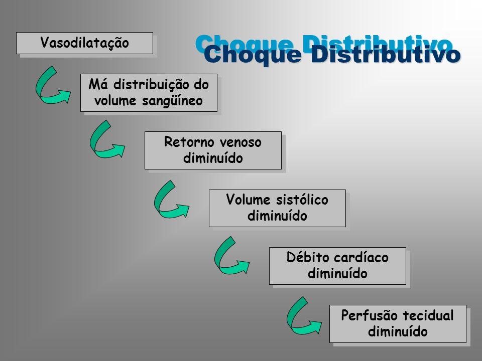 Choque Distributivo Vasodilatação Má distribuição do volume sangüíneo